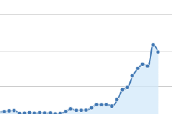 Trafik Artışı Grafiği